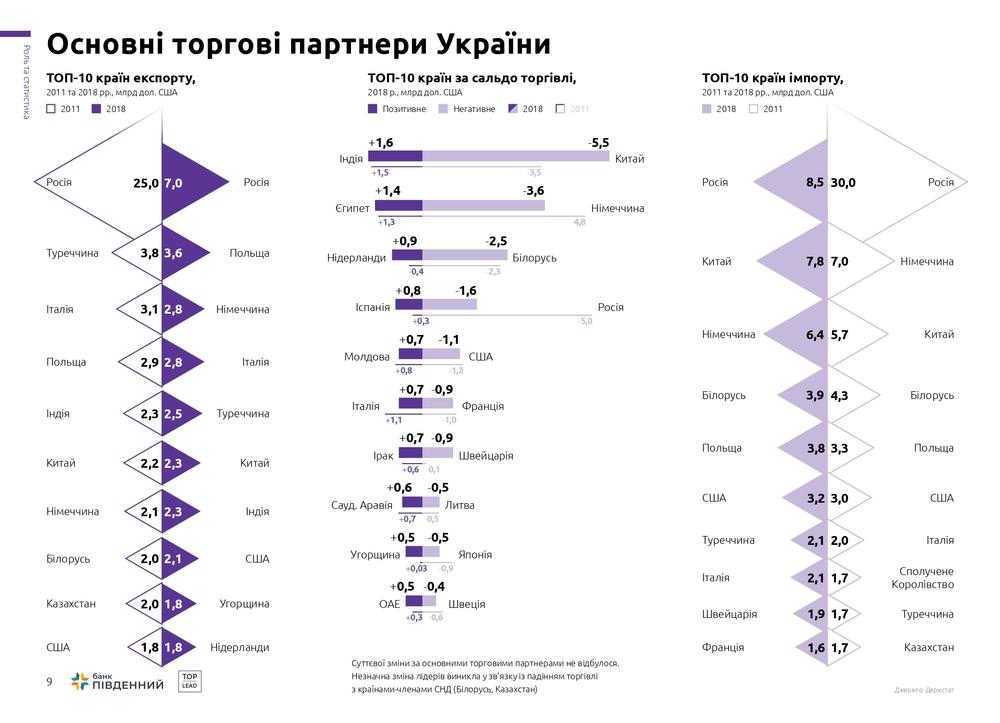 основні торгові партнери України