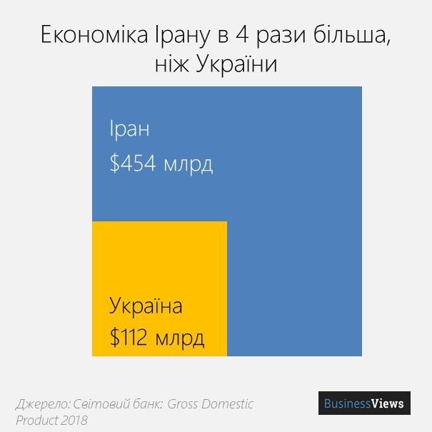 ВВП Украины и Ирана