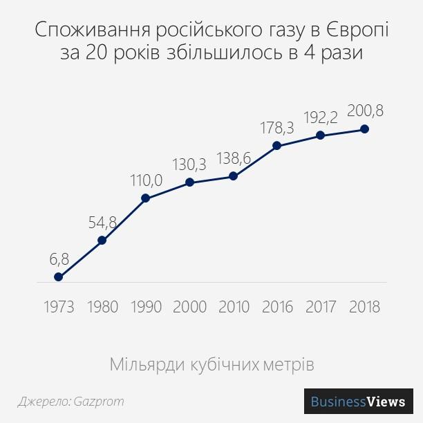 споживання російського газу в Європі