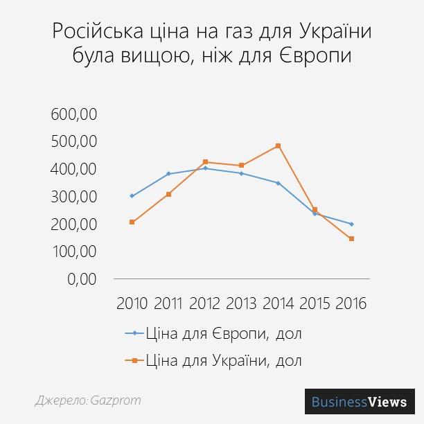 ціна на газ для України