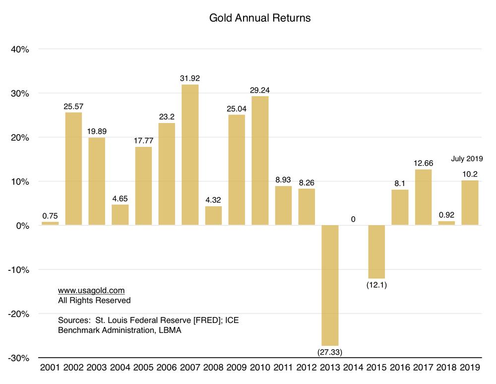 дохід від інвестицій в золото