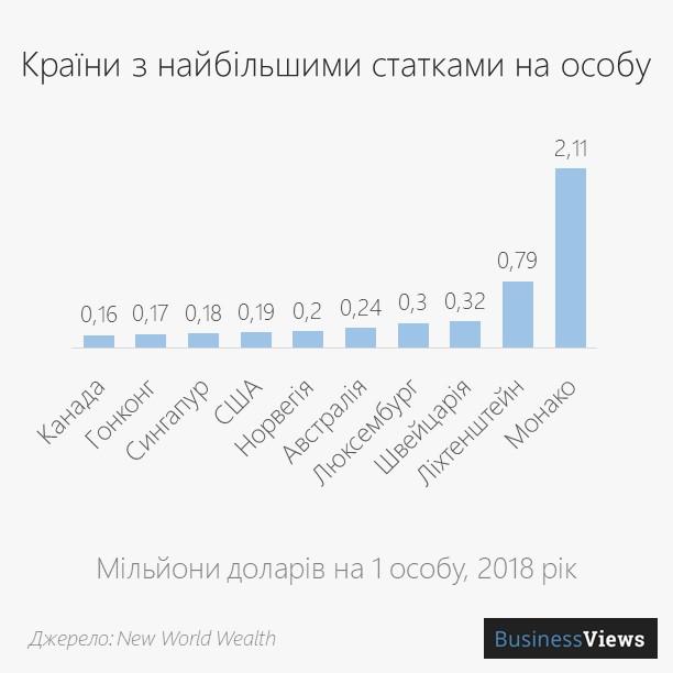 країни з найбільшими статками на особу