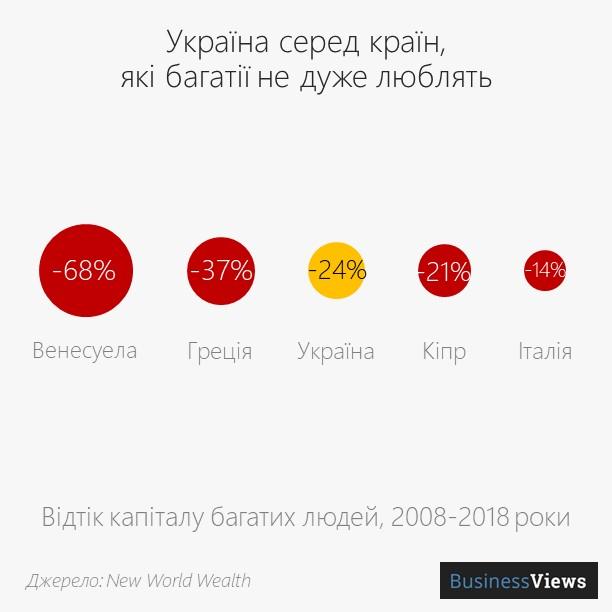 відтік багатства з України