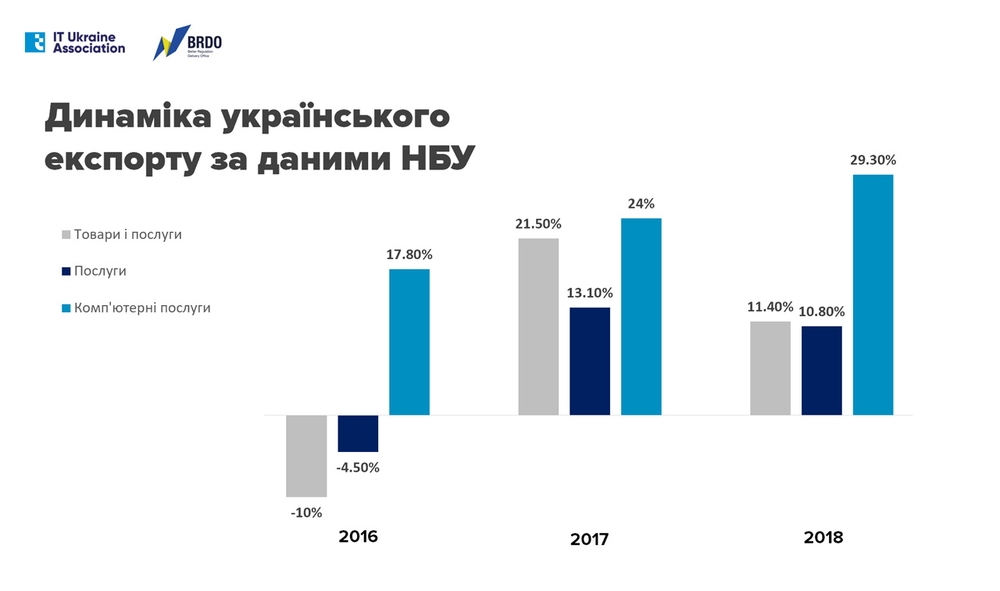динаміка експорту України
