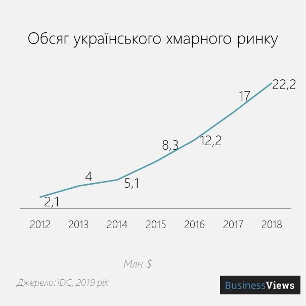 обсяг українського хмарного ринку