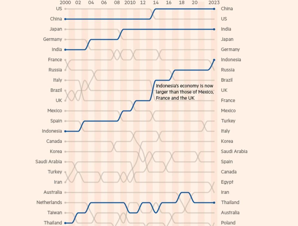 Азійські економіки піднімаються у світових рейтингах