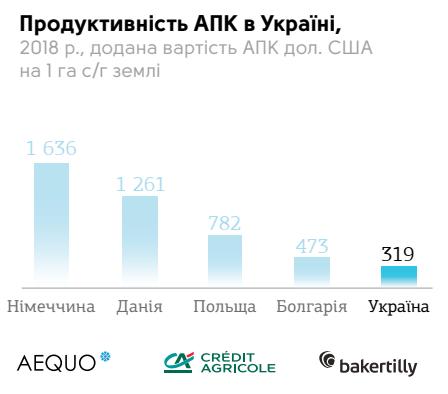 продуктивність АПК в Україні