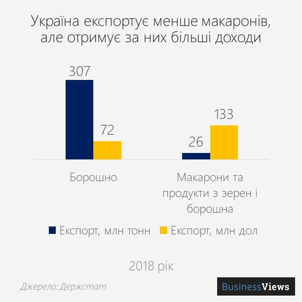 експорт макаронів та борошна з України