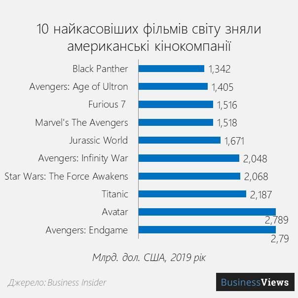 Найкасовіші фільми Світу