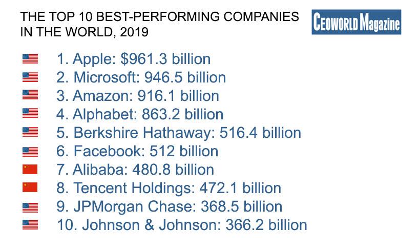 10 наибольших компаний Мира