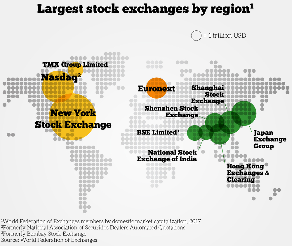 Найбільші біржі регіону