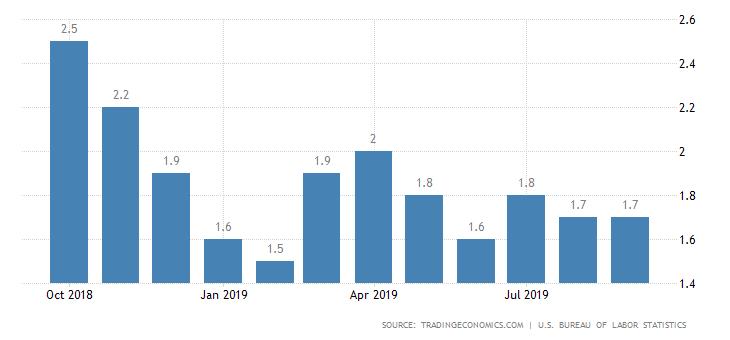 Інфляція в США
