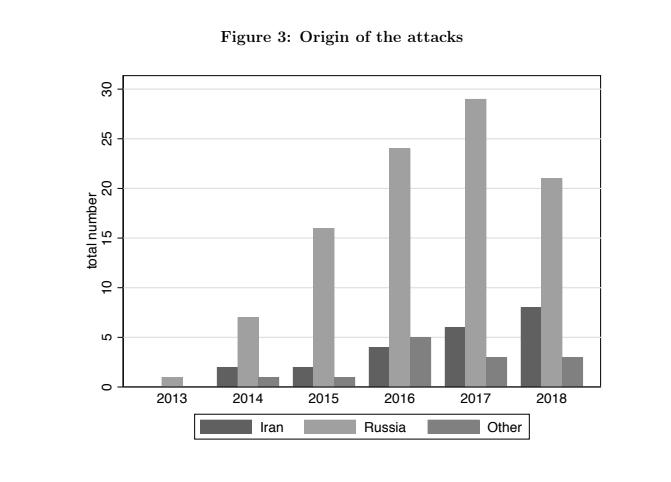 Інформаційні атаки країн із 2013 року по 2018 рік