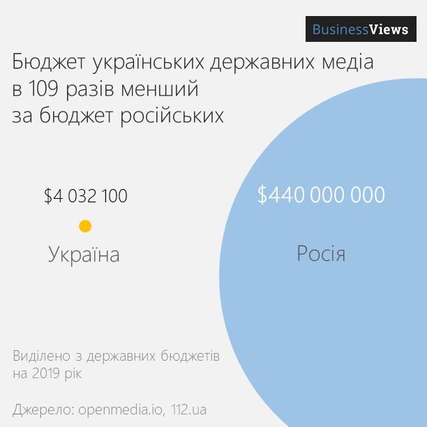 Бюджет українських медіа проти російських