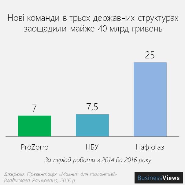 ефект реформ в Україні