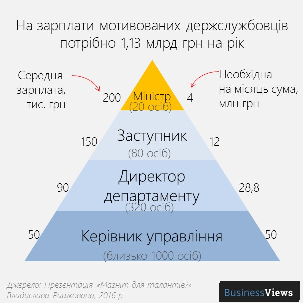 зарплати чиновників в Україні