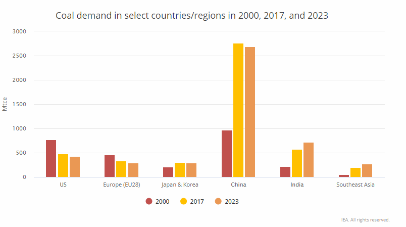 Coal demand in select countries