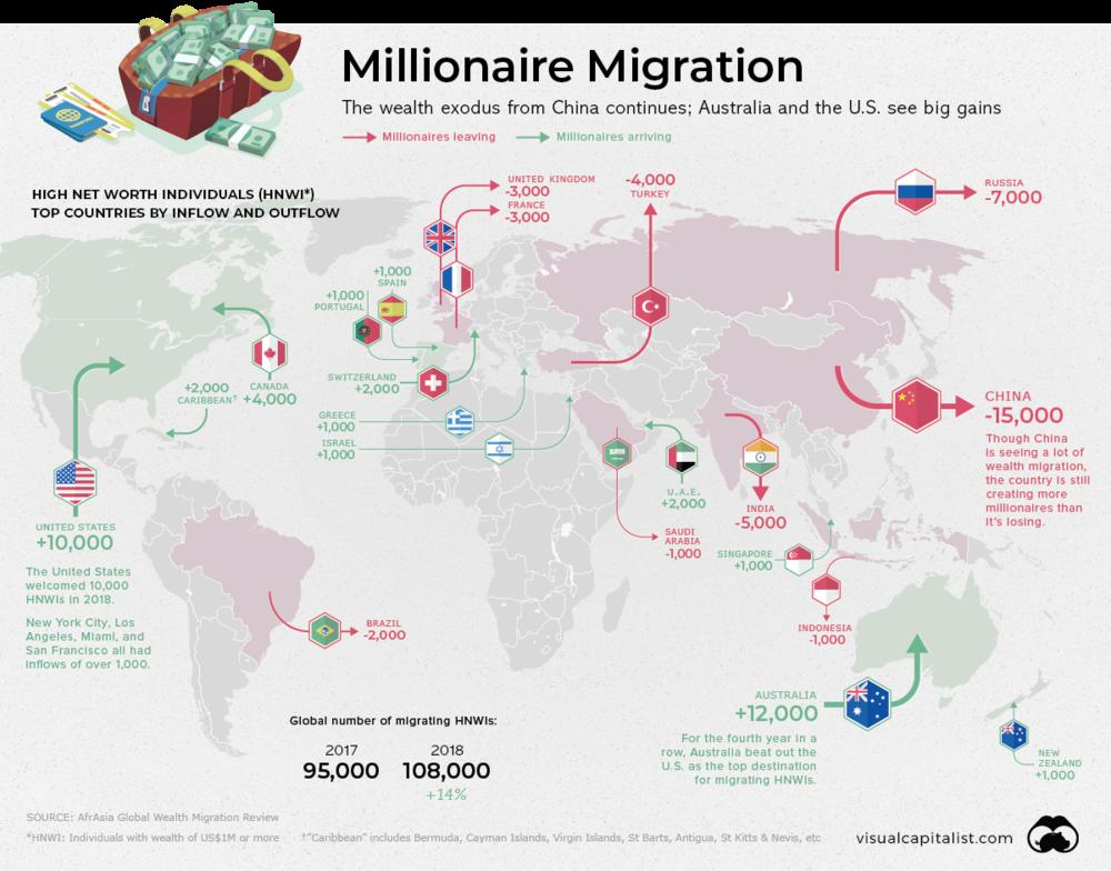 міграція мільйонерів