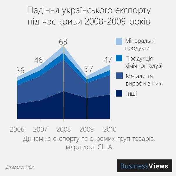 український експорт