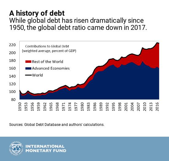 Історія боргу
