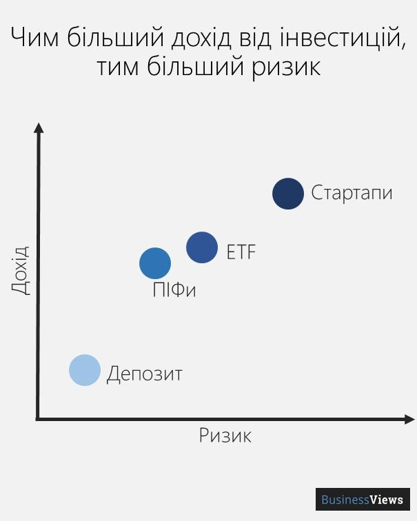 ризиковість інвестицій