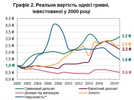 інструменти інвестицій в Україні