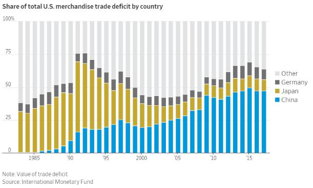 торговий дефіцит США