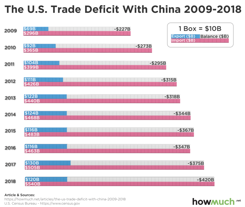 торгівля США та Китаю