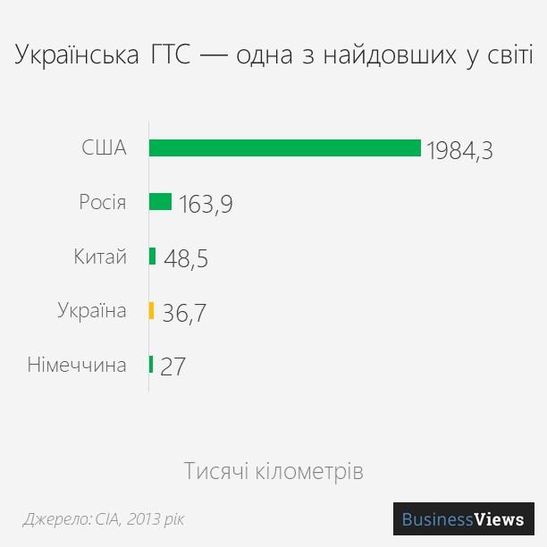 довжина ГТС України