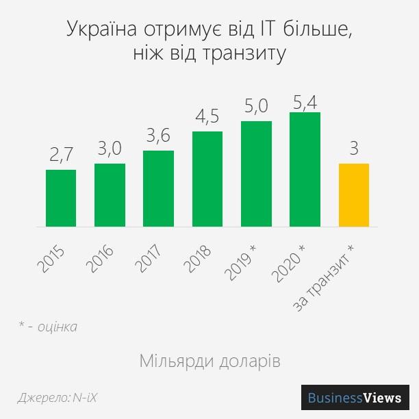 доходи України від IT