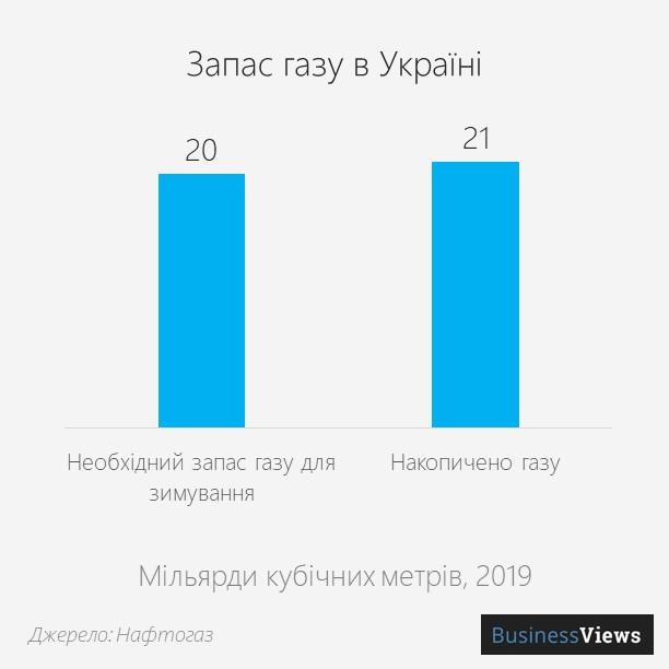 запаси газу в Украні
