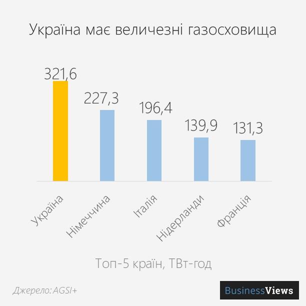 підземні сховища газу в Україні