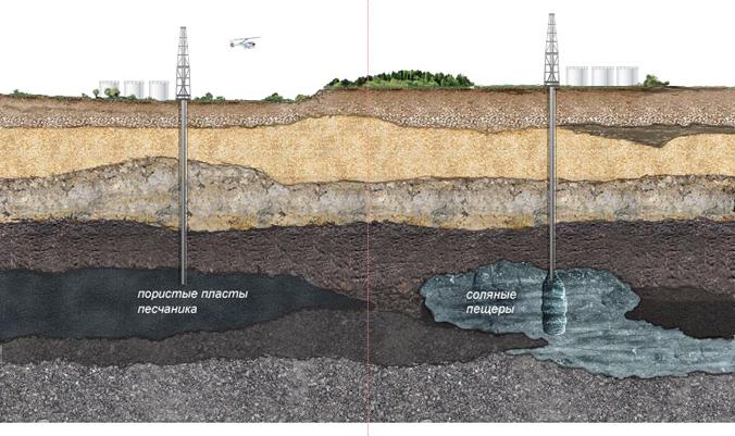 підземні сховища газу