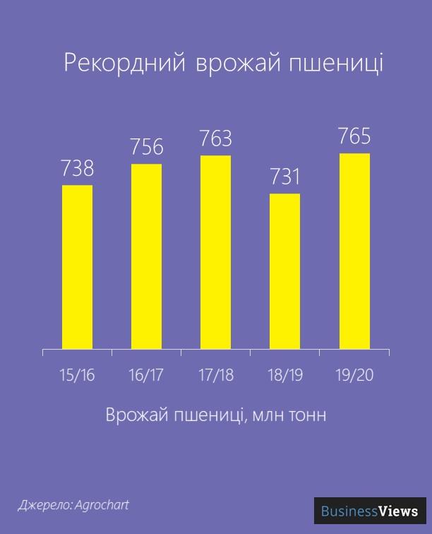 врожай пшениці в Україні