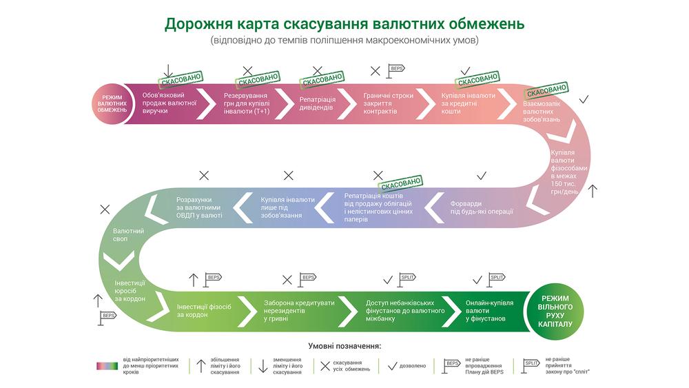 скасування валютних обмежень в Україні