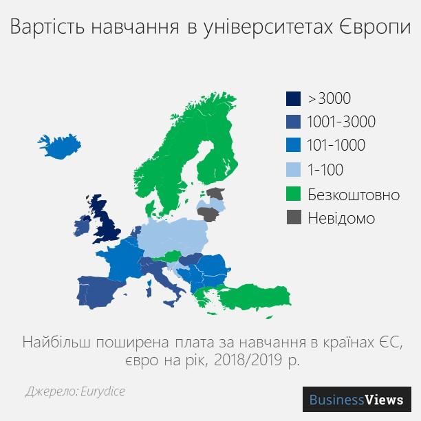скільки коштує освіта в Європі