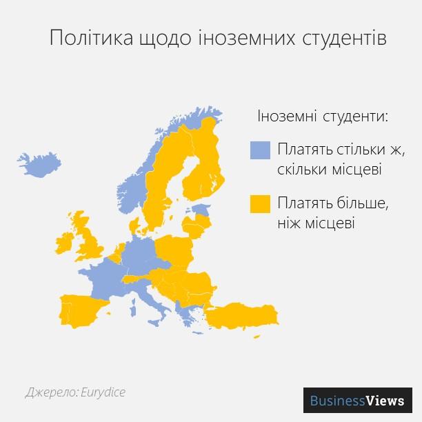 різниця в оплаті для іноземців та студентів з ЄС