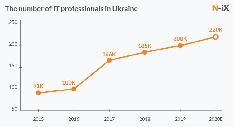 Чисельність IT спеціалістів в Україні