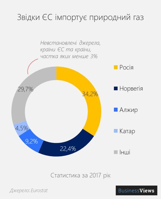 Як Європа рятується від монополії Газпрому: де ЄС купує газ, крім Росії