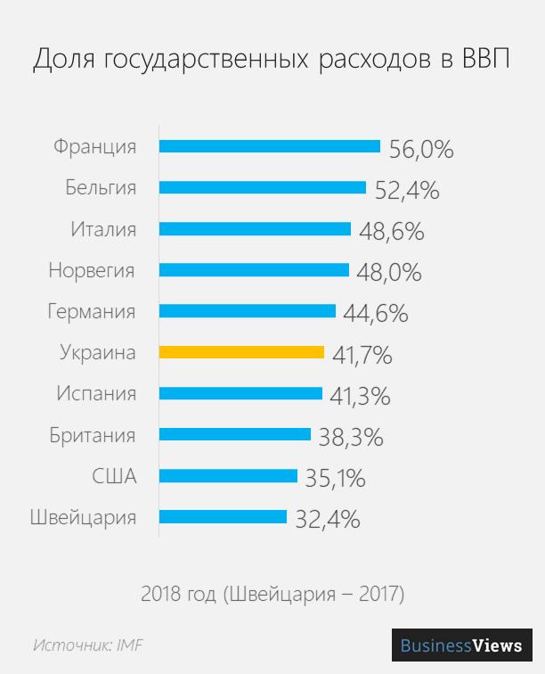 Доля государственных расходов в ВВП