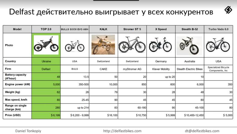 Делфаст сравнение с конкурентами