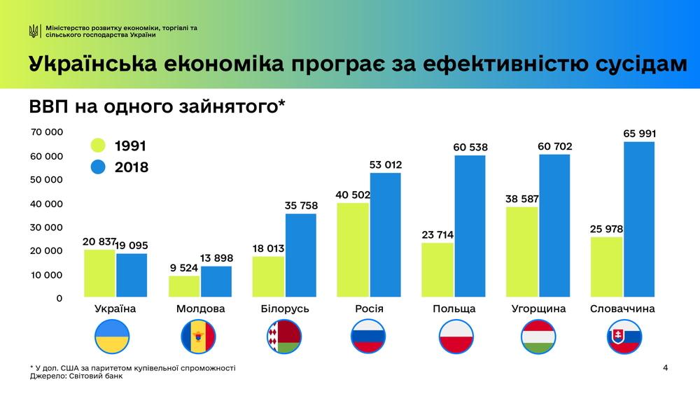 Українська економіка неефективна