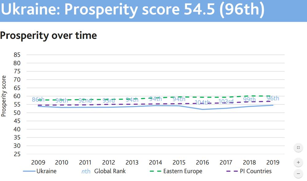 Україна у рейтингу благополуччя