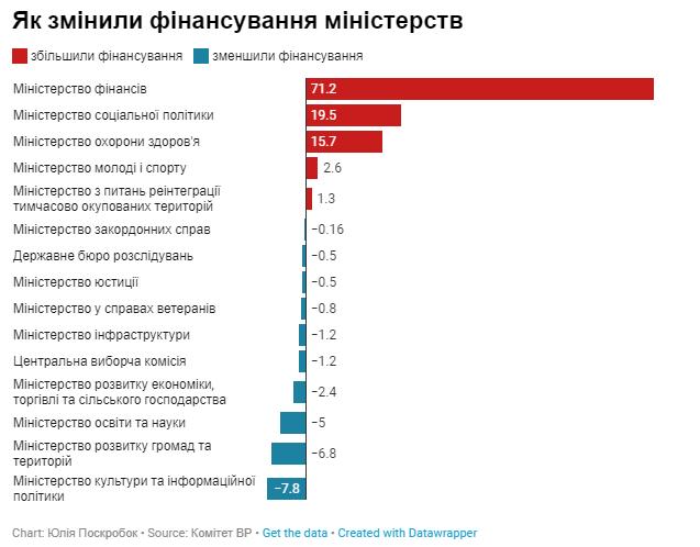 зміни до бюджет України