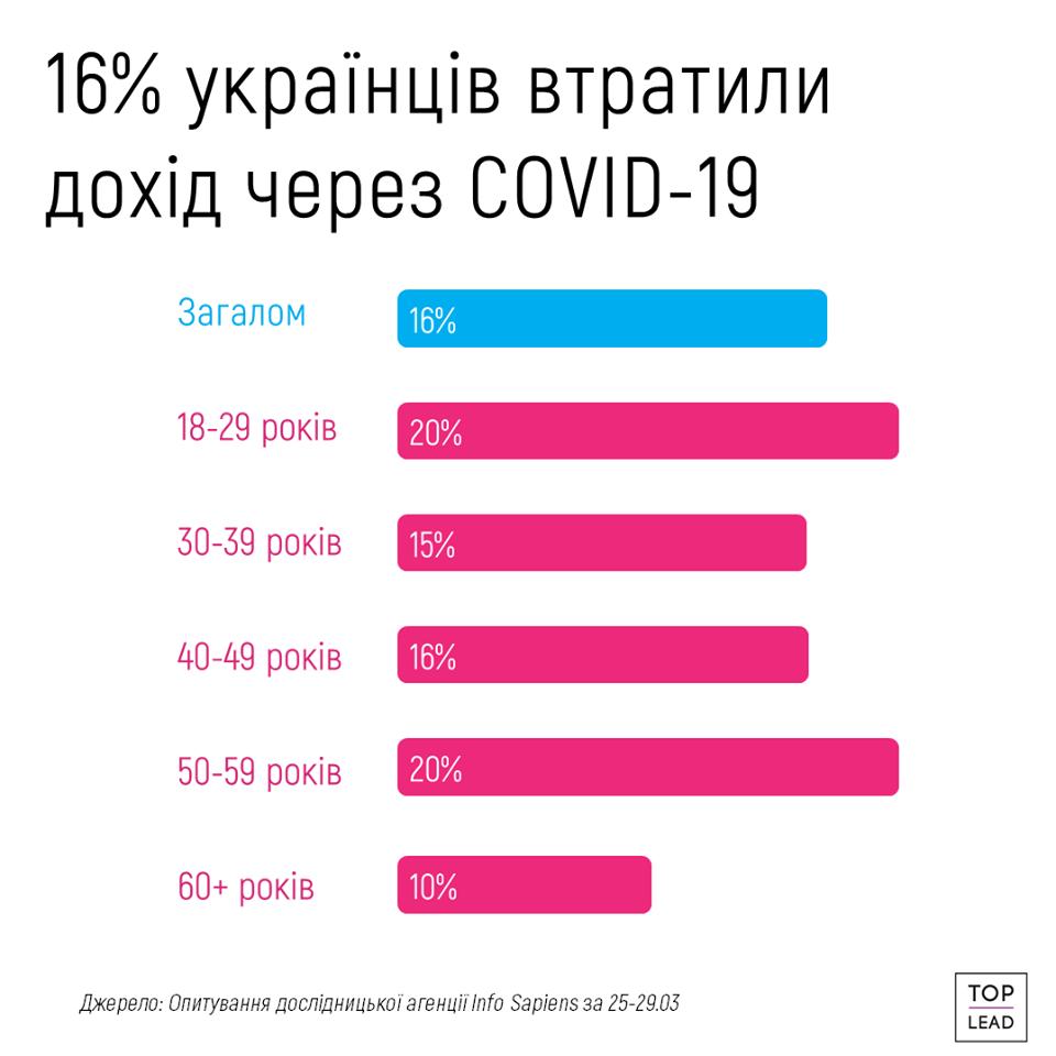 доходи українців під час карантину