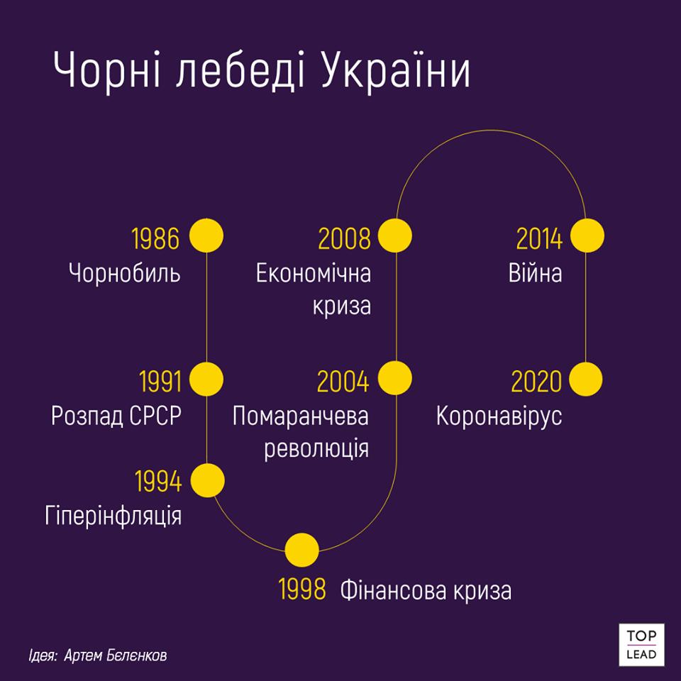 кризи в Україні