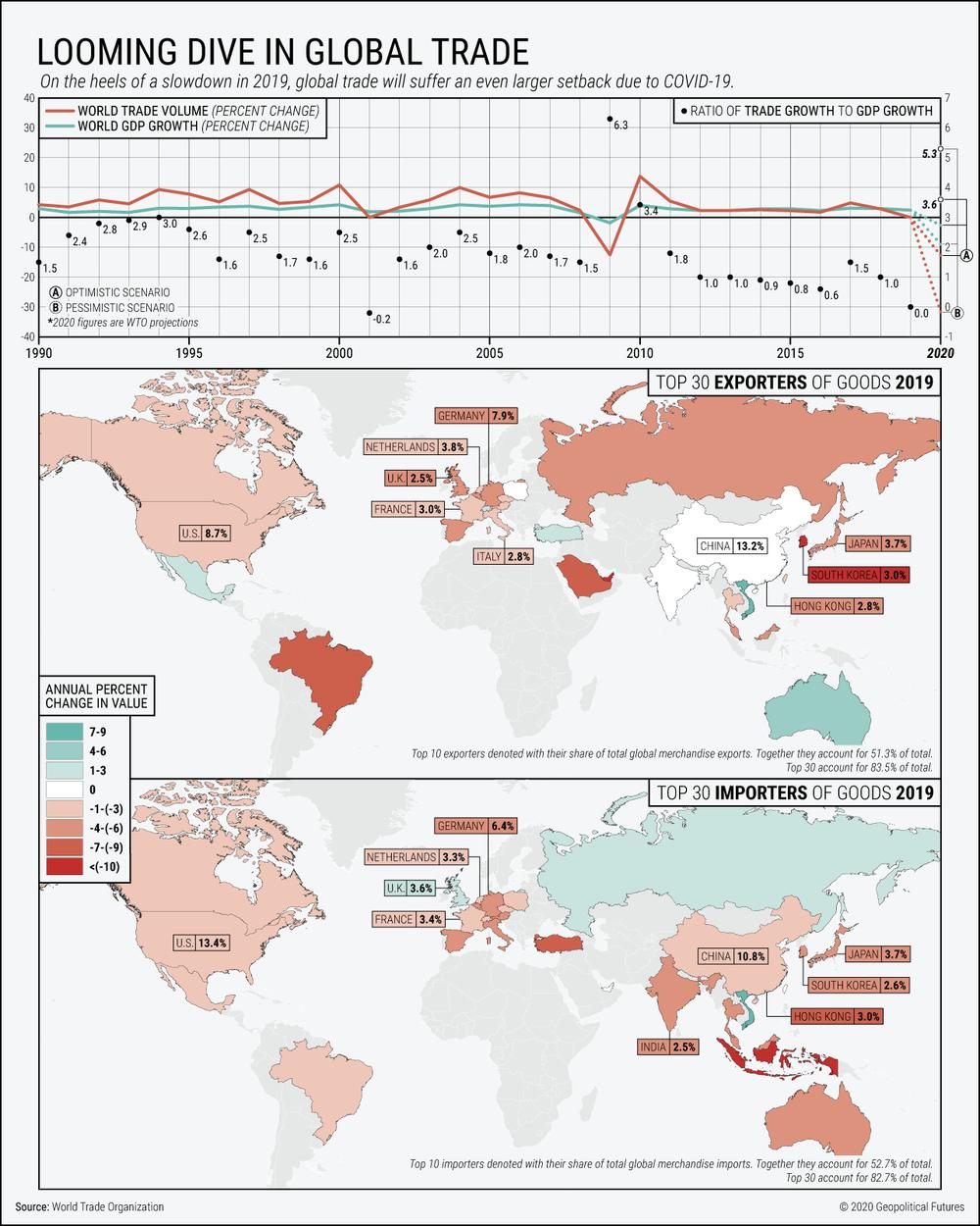 прогноз світової економіки 2020