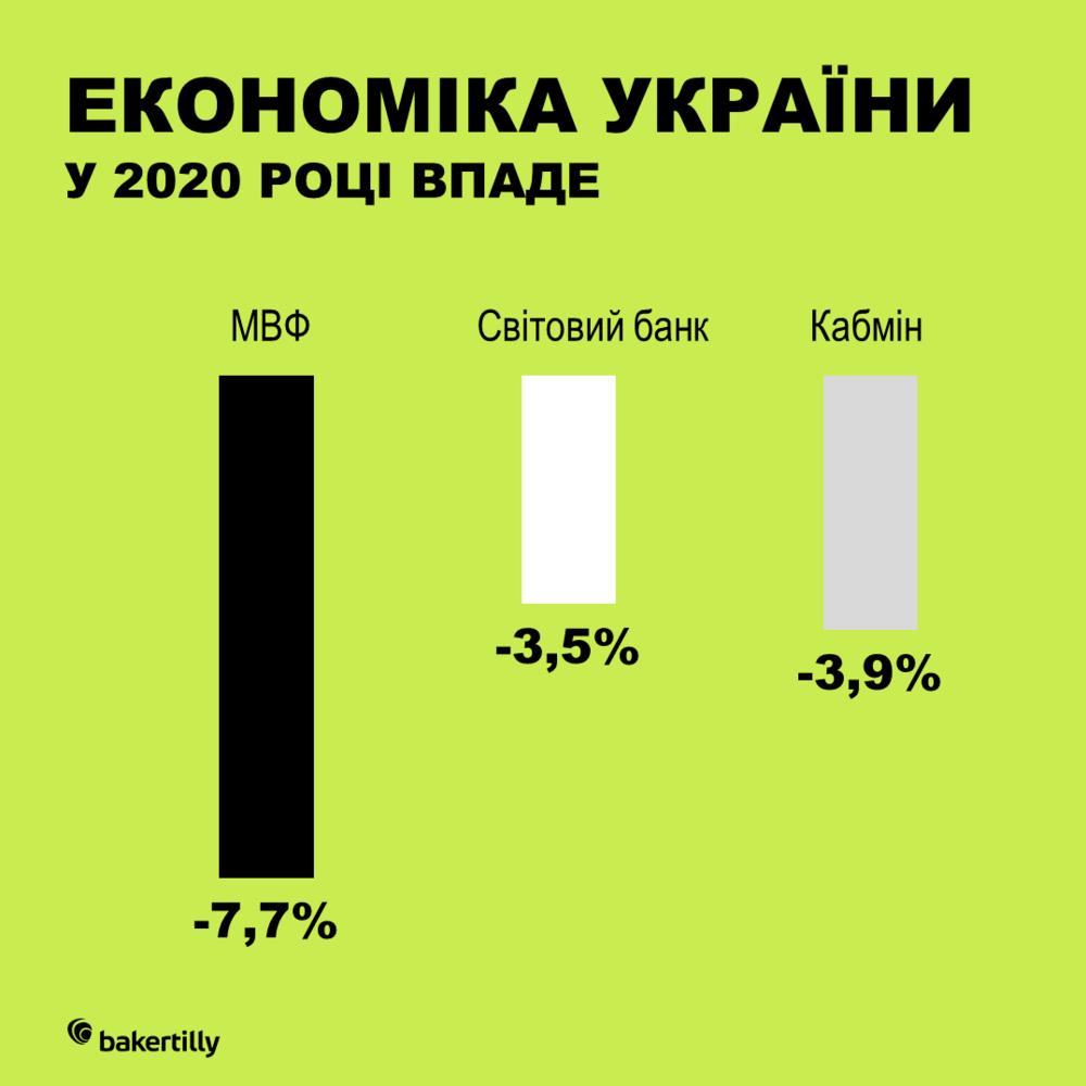 прогноз ВВП України 2020