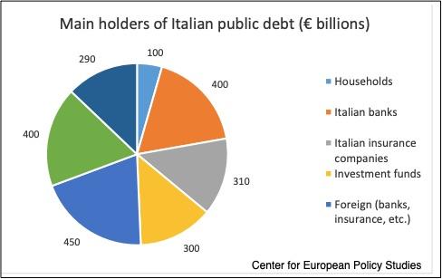 державний борг Італії