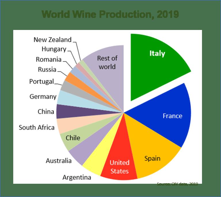 виробництво вина за країнами